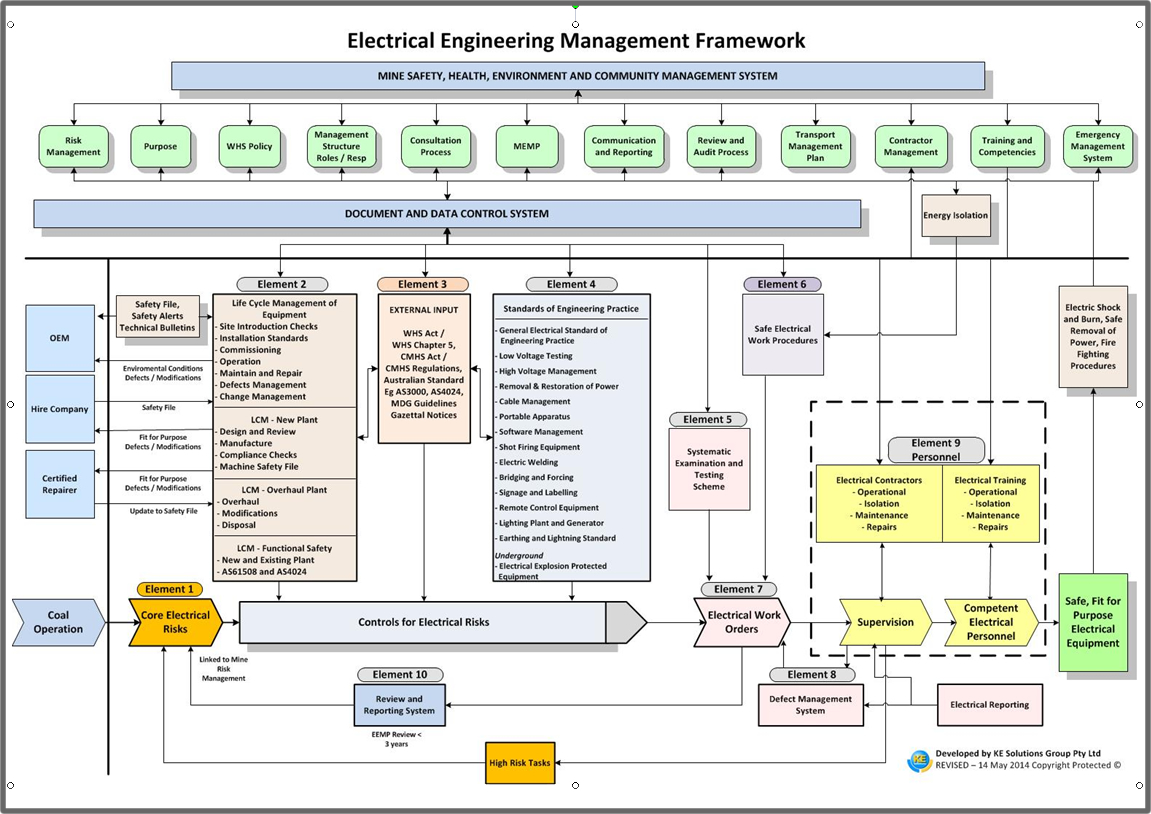 Kesolutions Solutions For The Mining Industry Electrical Engineering Plan Mechanical Control